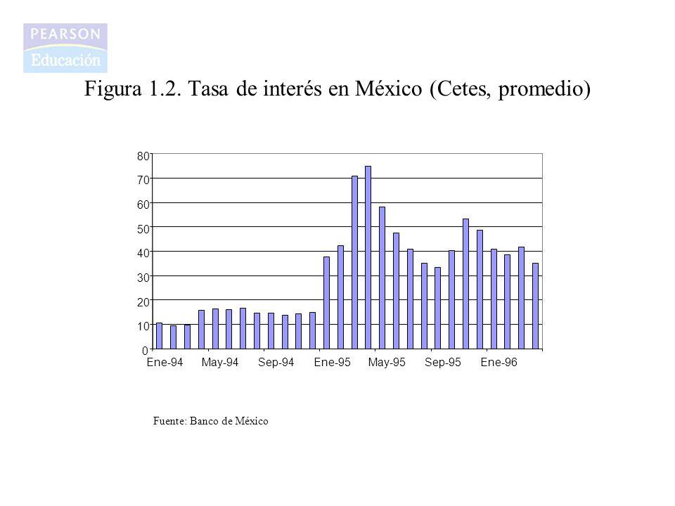 Figura 1.2. Tasa de interés en México (Cetes, promedio)