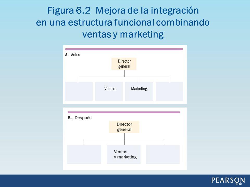 Figura 6.2 Mejora de la integración en una estructura funcional combinando ventas y marketing