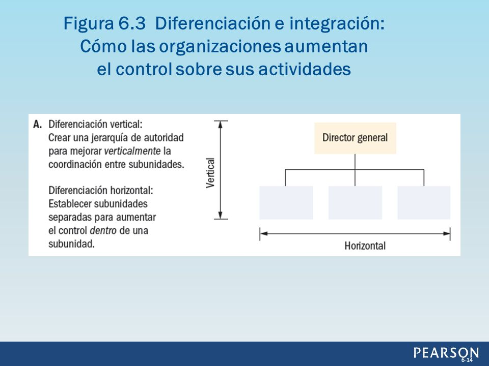 Figura 6.3 Diferenciación e integración: Cómo las organizaciones aumentan el control sobre sus actividades