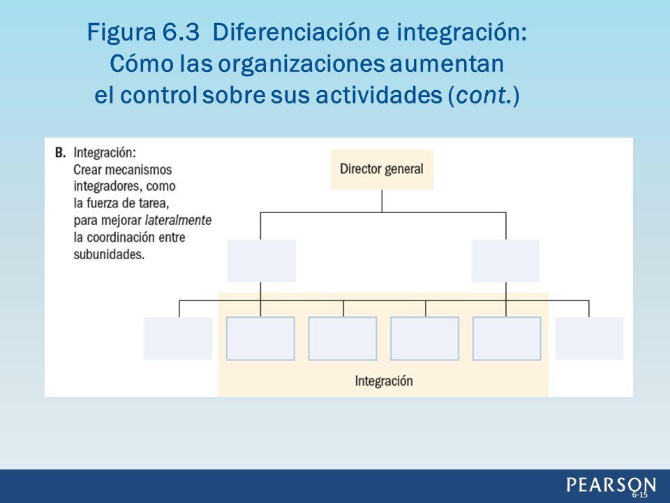 Figura 6.3 Diferenciación e integración: Cómo las organizaciones aumentan el control sobre sus actividades (cont.)
