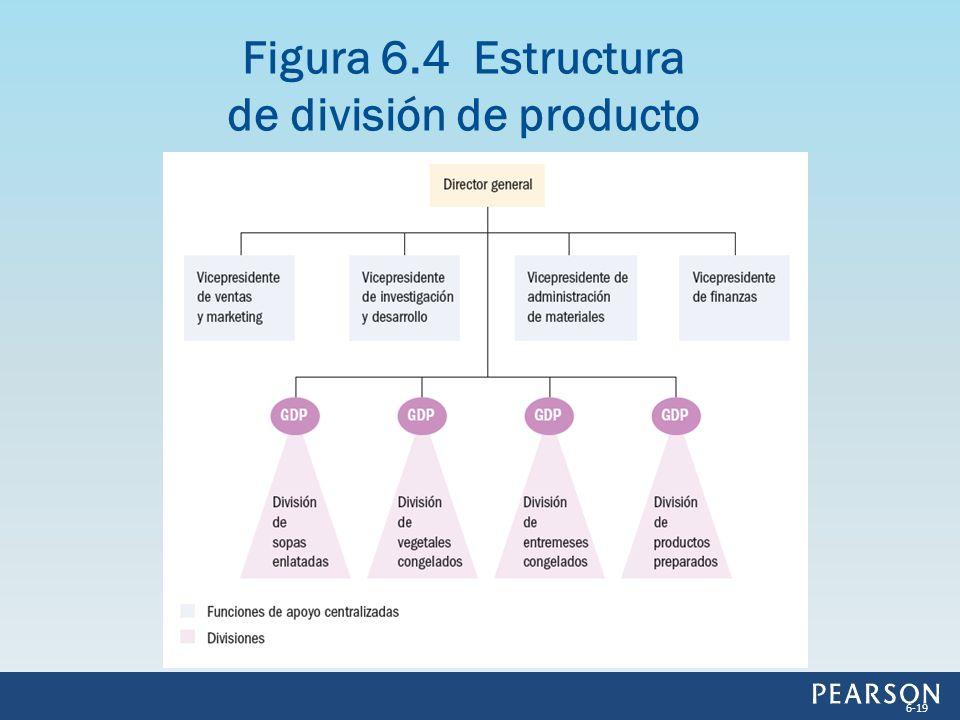 Figura 6.4 Estructura de división de producto