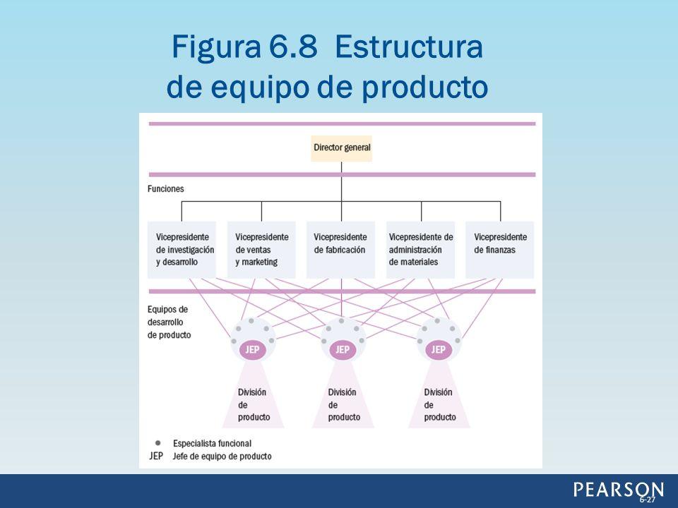 Figura 6.8 Estructura de equipo de producto