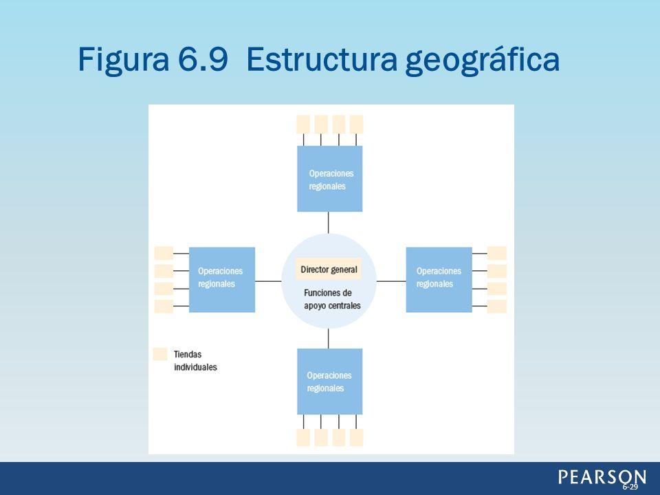 Figura 6.9 Estructura geográfica