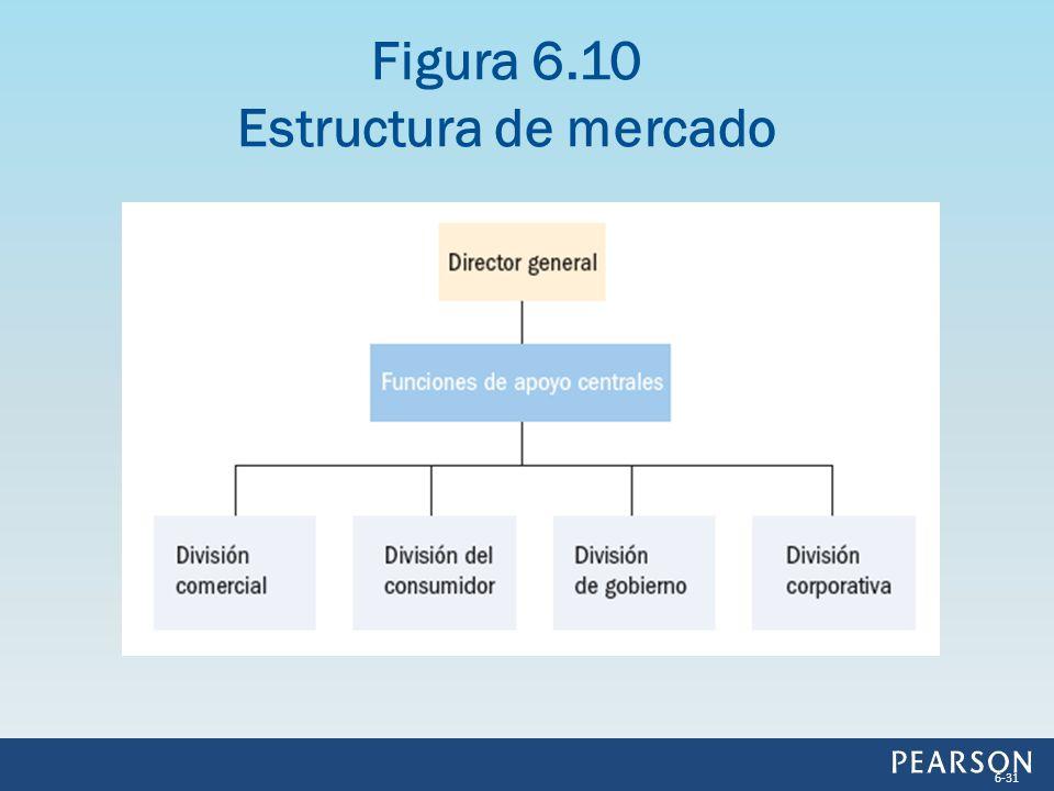 Figura 6.10 Estructura de mercado