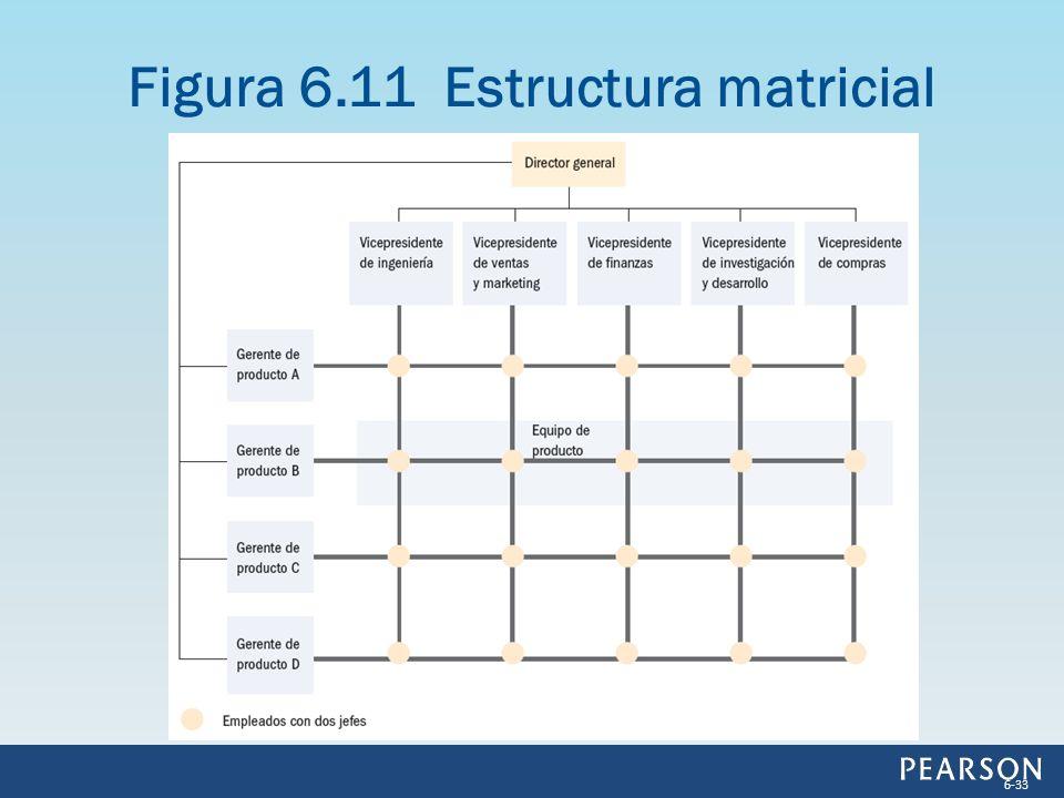 Figura 6.11 Estructura matricial