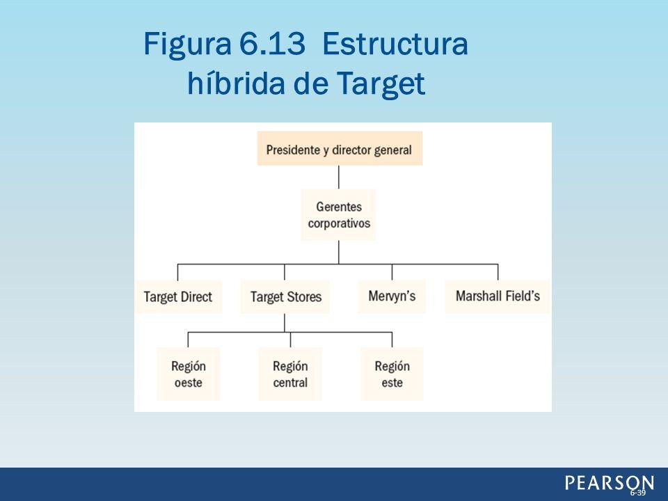 Figura 6.13 Estructura híbrida de Target