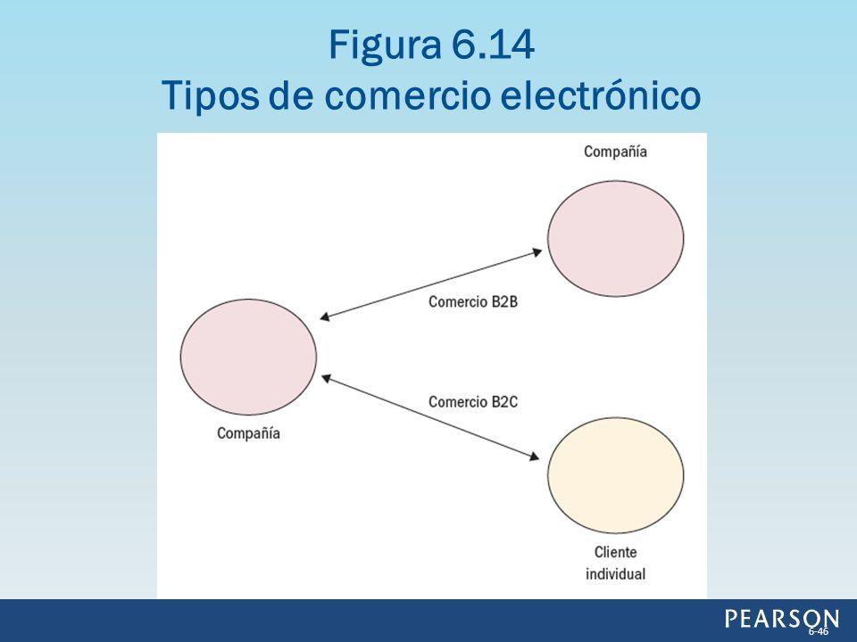 Figura 6.14 Tipos de comercio electrónico