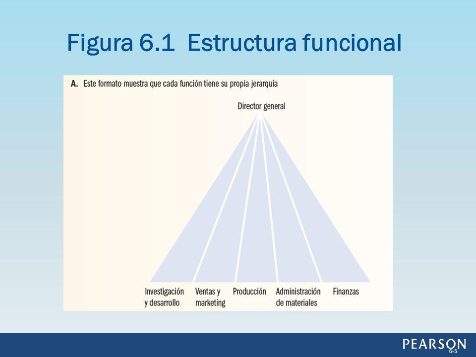 Figura 6.1 Estructura funcional