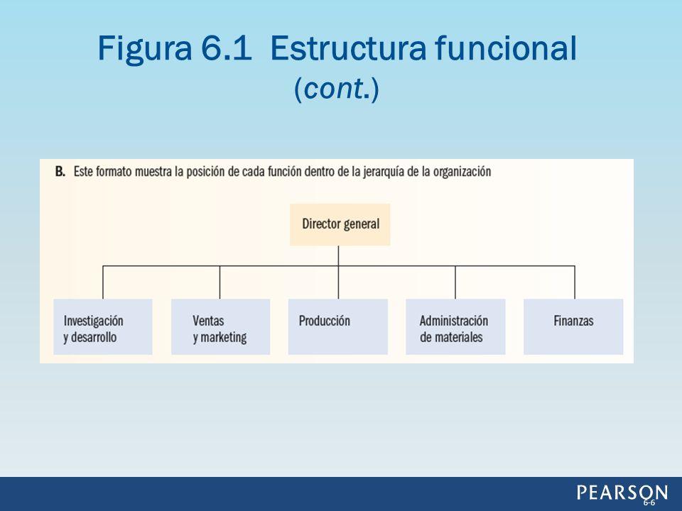 Figura 6.1 Estructura funcional (cont.)