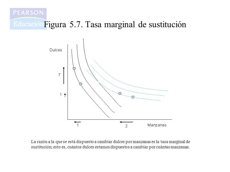 Figura 5.7. Tasa marginal de sustitución