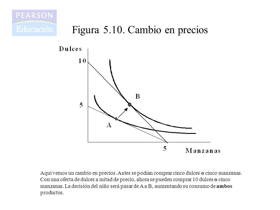 Figura 5.10. Cambio en precios
