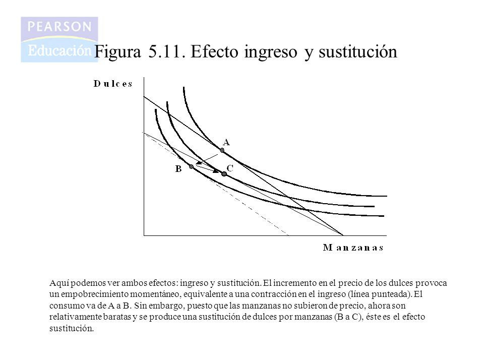 Figura 5.11. Efecto ingreso y sustitución