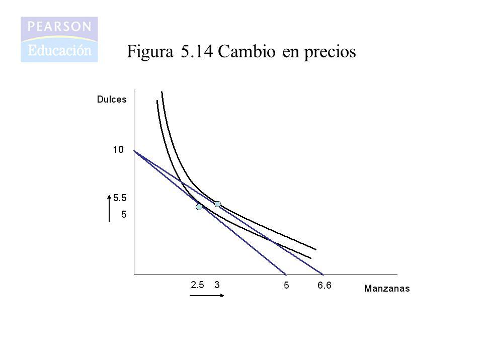 Figura 5.14 Cambio en precios