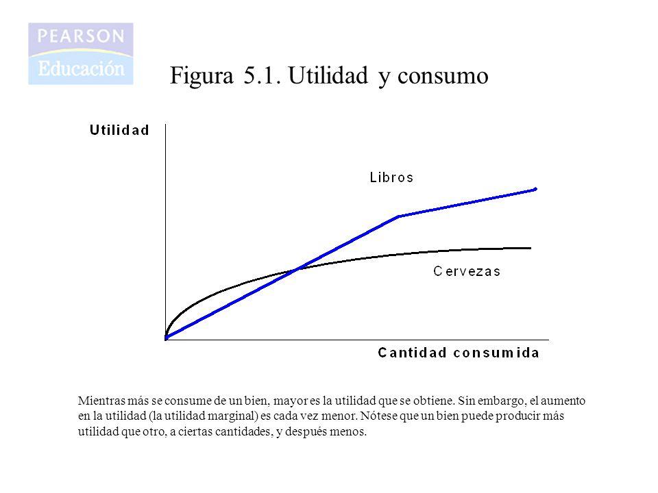 Figura 5.1. Utilidad y consumo