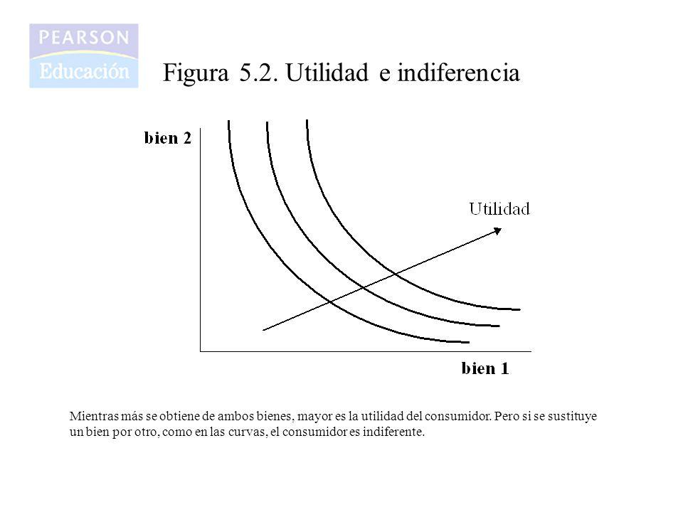 Figura 5.2. Utilidad e indiferencia