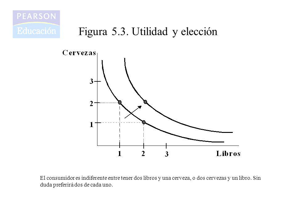 Figura 5.3. Utilidad y elección