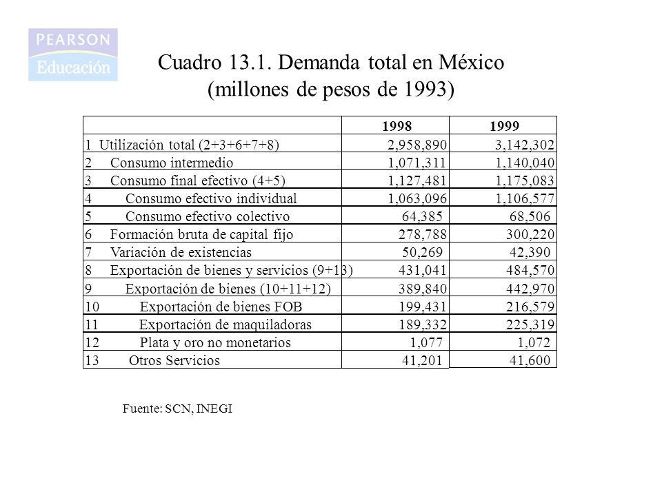 Cuadro 13.1. Demanda total en México (millones de pesos de 1993)
