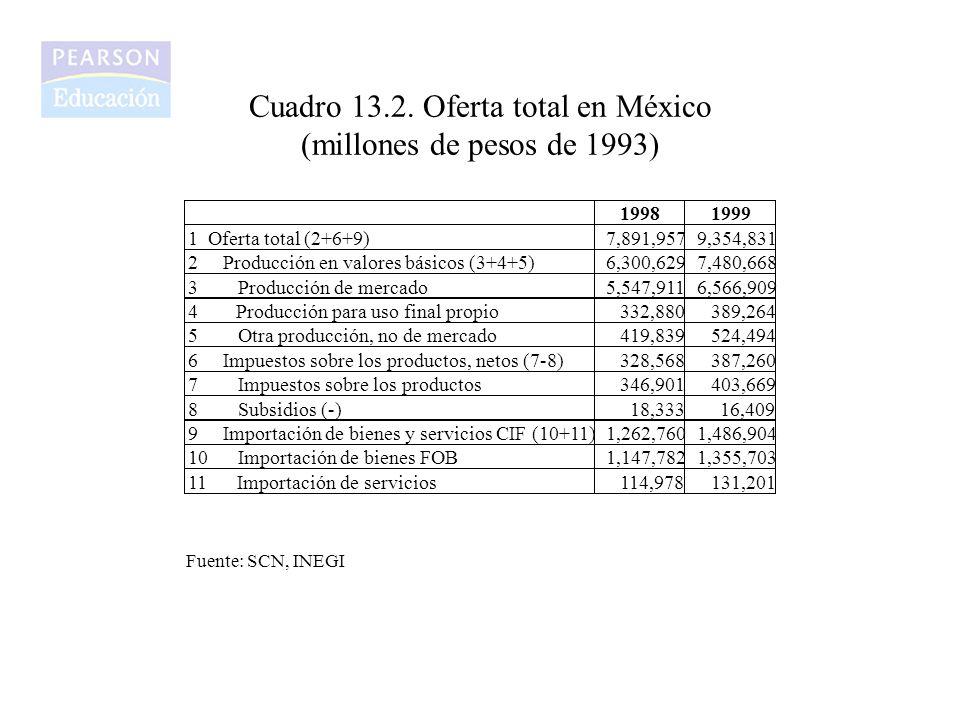 Cuadro 13.2. Oferta total en México (millones de pesos de 1993)
