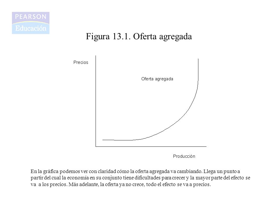 Figura 13.1. Oferta agregada