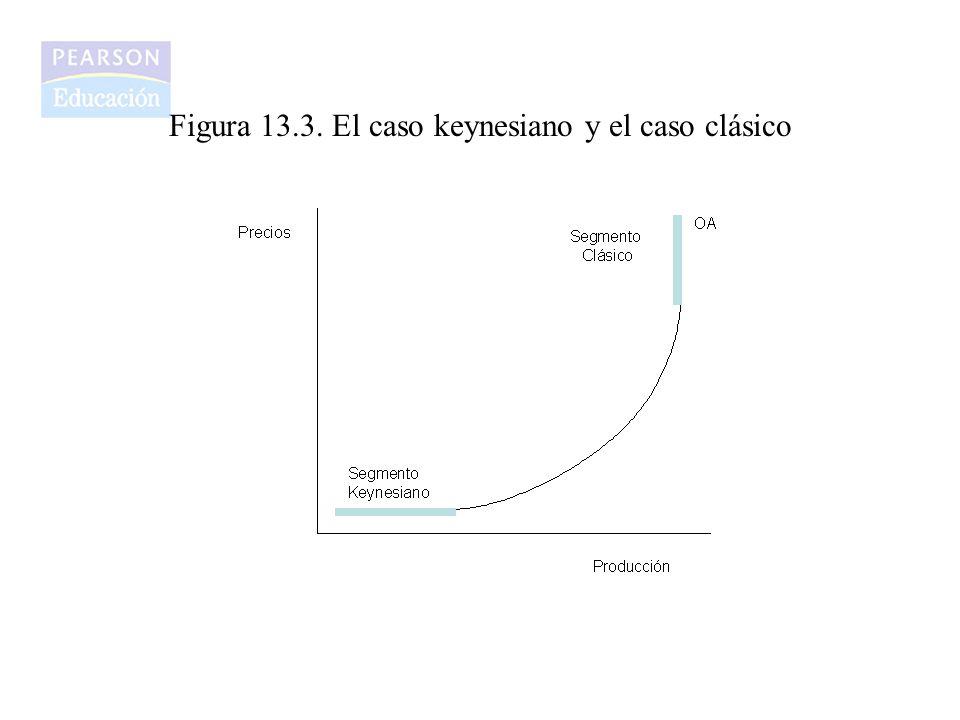 Figura 13.3. El caso keynesiano y el caso clásico
