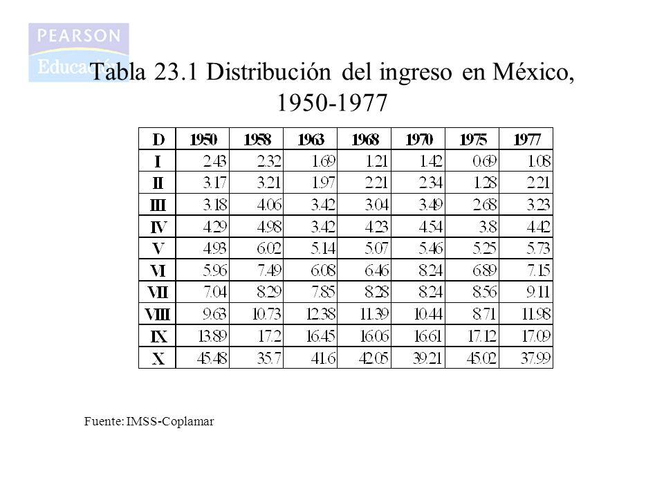 Tabla 23.1 Distribución del ingreso en México, 1950-1977