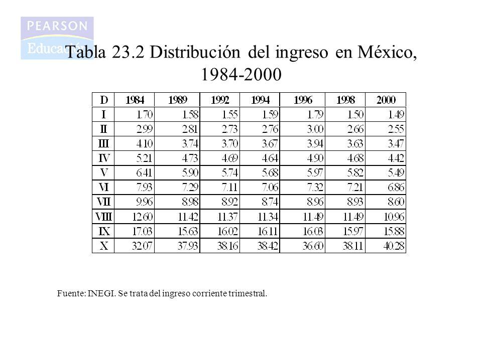 Tabla 23.2 Distribución del ingreso en México, 1984-2000