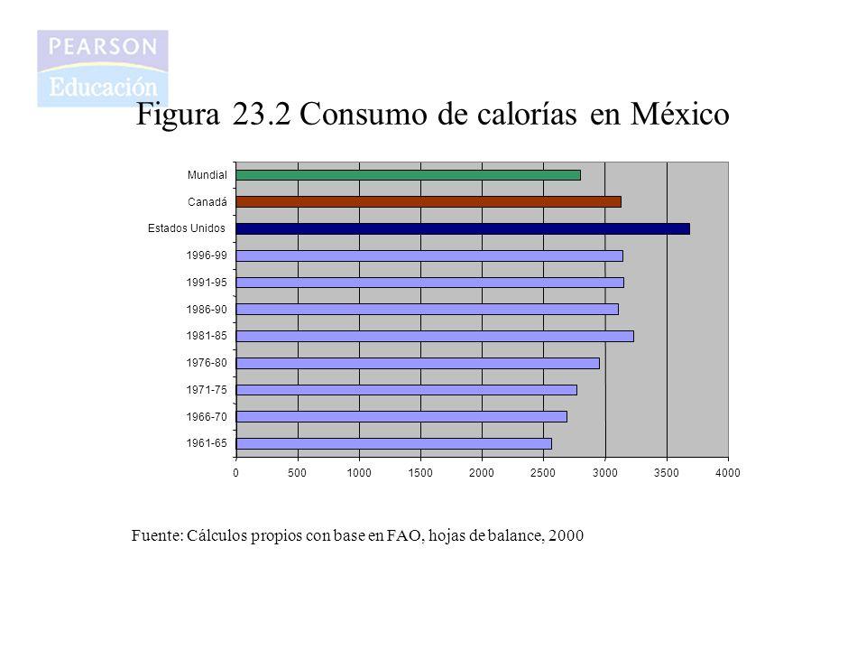 Figura 23.2 Consumo de calorías en México