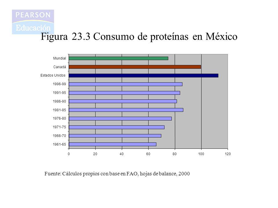 Figura 23.3 Consumo de proteínas en México