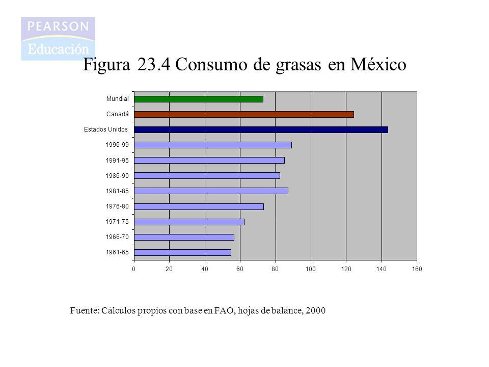 Figura 23.4 Consumo de grasas en México