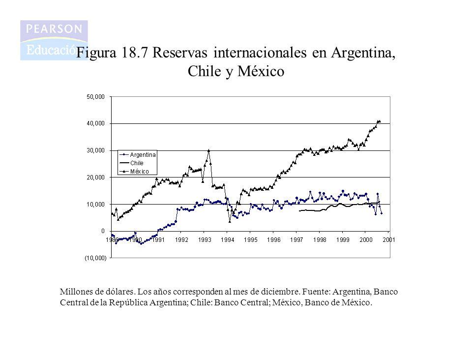 Figura 18.7 Reservas internacionales en Argentina, Chile y México