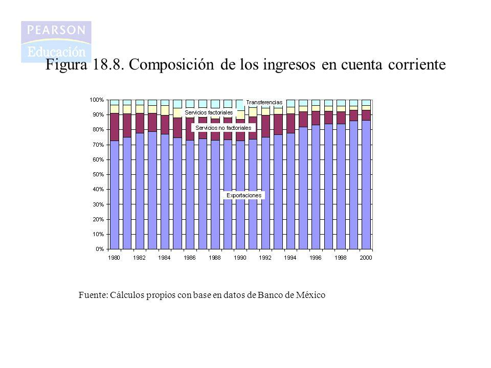 Figura 18.8. Composición de los ingresos en cuenta corriente