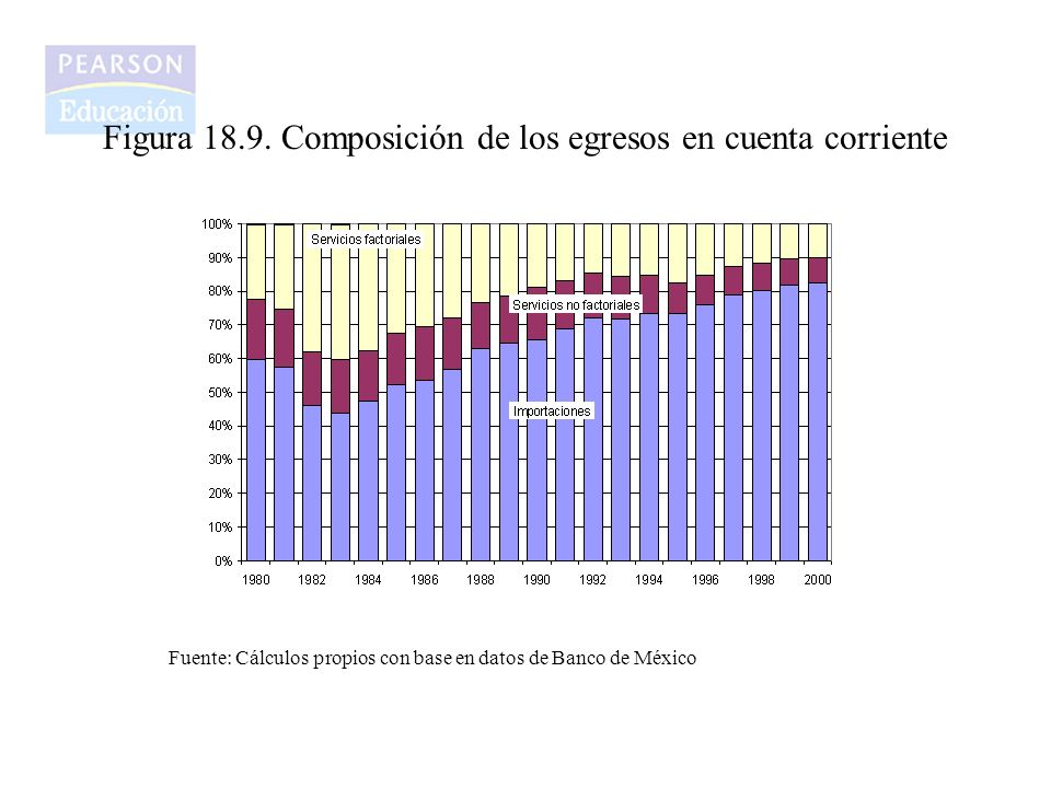 Figura 18.9. Composición de los egresos en cuenta corriente