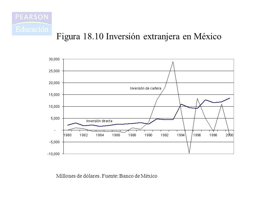Figura 18.10 Inversión extranjera en México