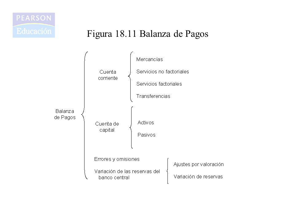 Figura 18.11 Balanza de Pagos