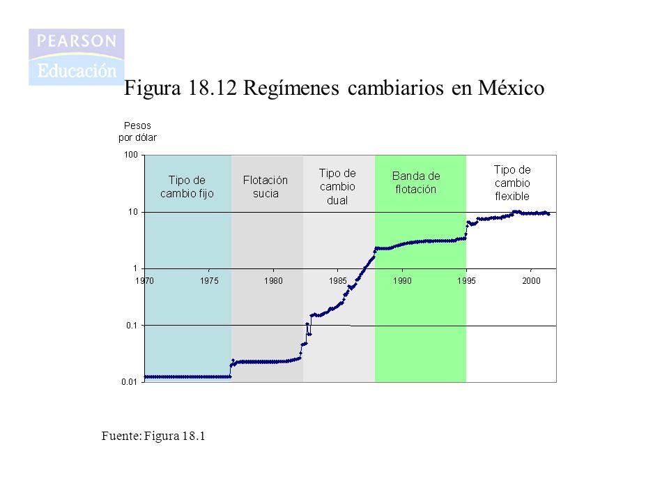 Figura 18.12 Regímenes cambiarios en México