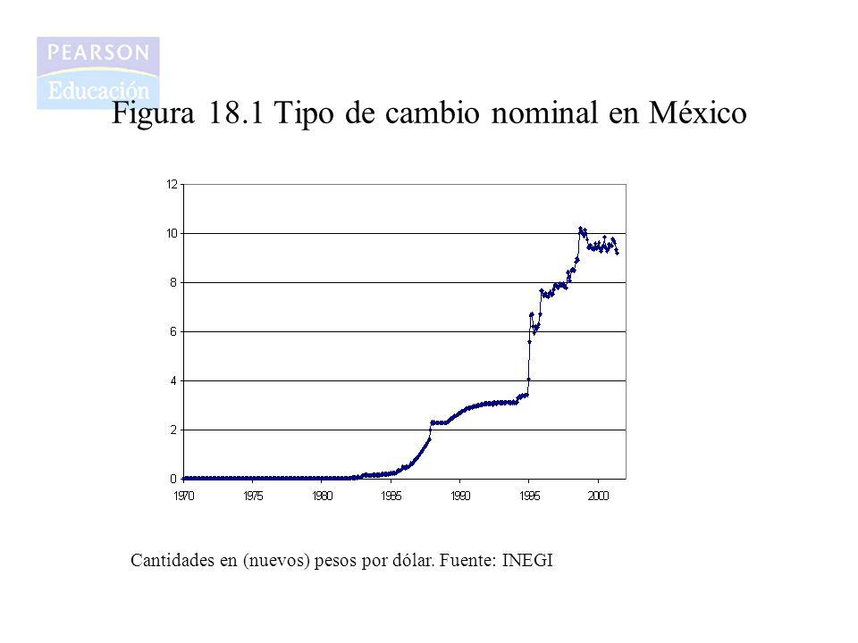 Figura 18.1 Tipo de cambio nominal en México
