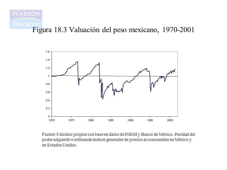 Figura 18.3 Valuación del peso mexicano, 1970-2001