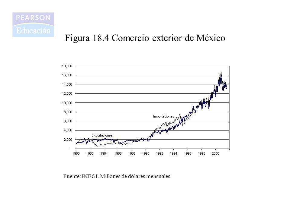 Figura 18.4 Comercio exterior de México
