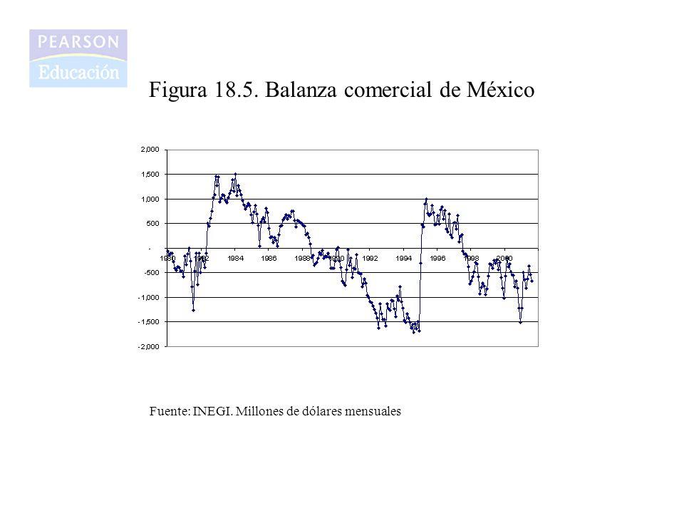 Figura 18.5. Balanza comercial de México