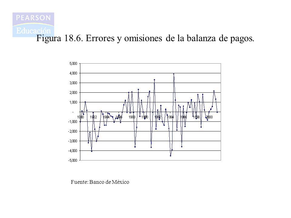 Figura 18.6. Errores y omisiones de la balanza de pagos.