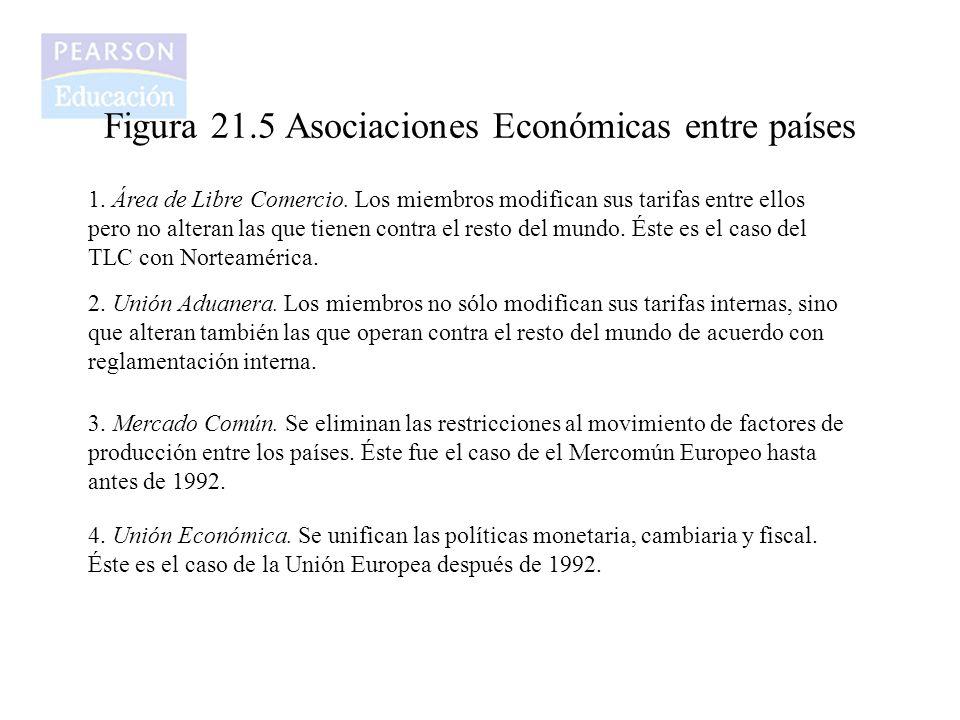 Figura 21.5 Asociaciones Económicas entre países