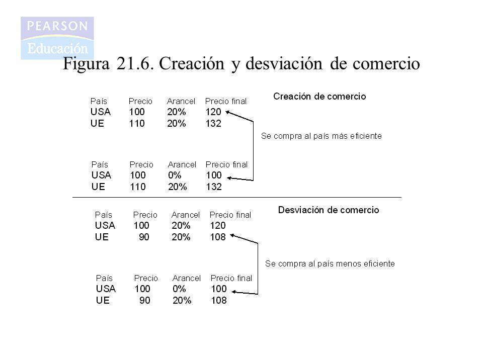 Figura 21.6. Creación y desviación de comercio