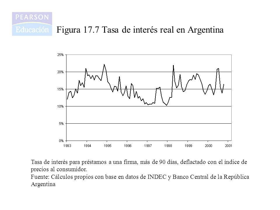 Figura 17.7 Tasa de interés real en Argentina