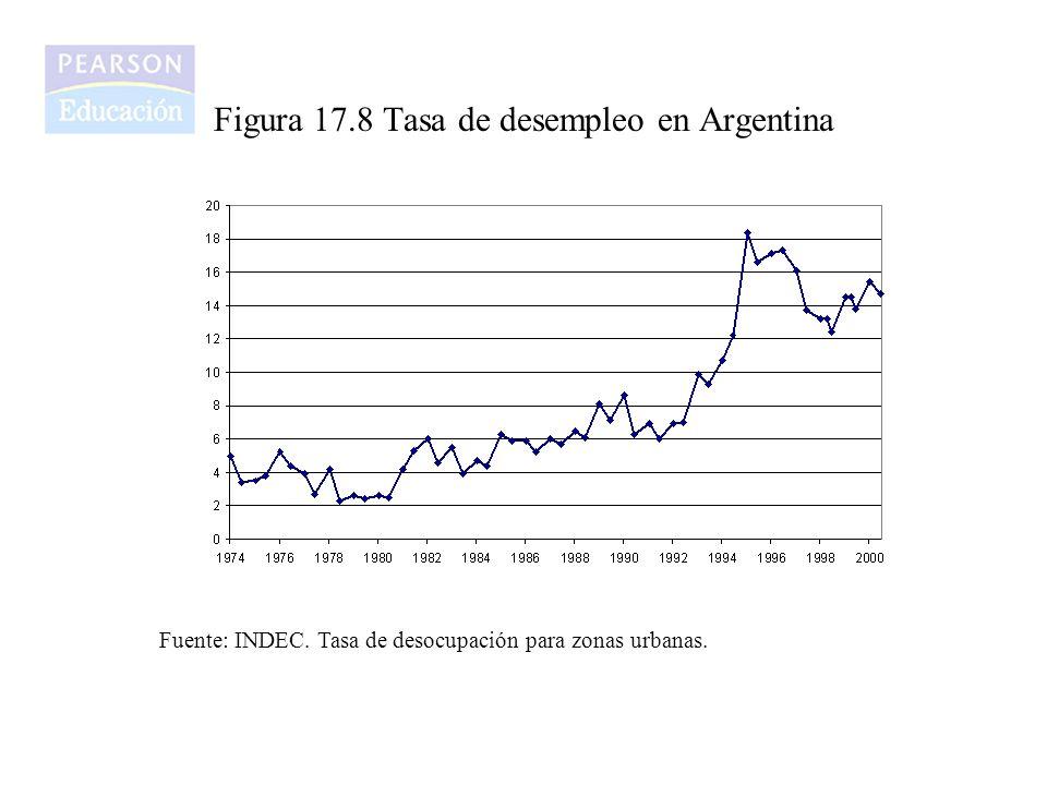 Figura 17.8 Tasa de desempleo en Argentina