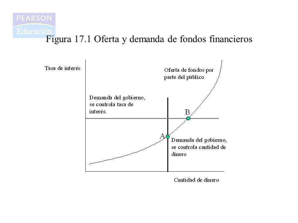 Figura 17.1 Oferta y demanda de fondos financieros