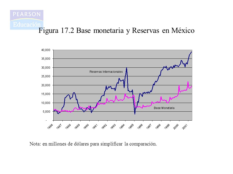 Figura 17.2 Base monetaria y Reservas en México