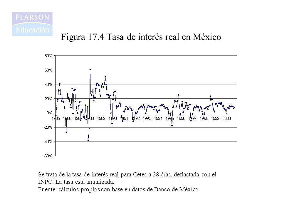 Figura 17.4 Tasa de interés real en México