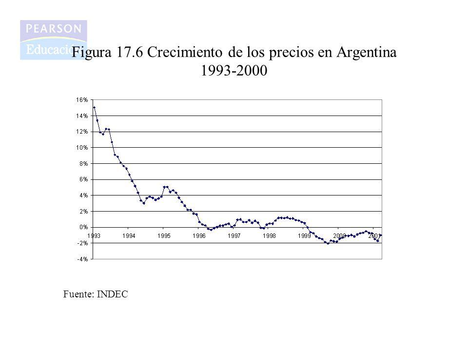 Figura 17.6 Crecimiento de los precios en Argentina 1993-2000
