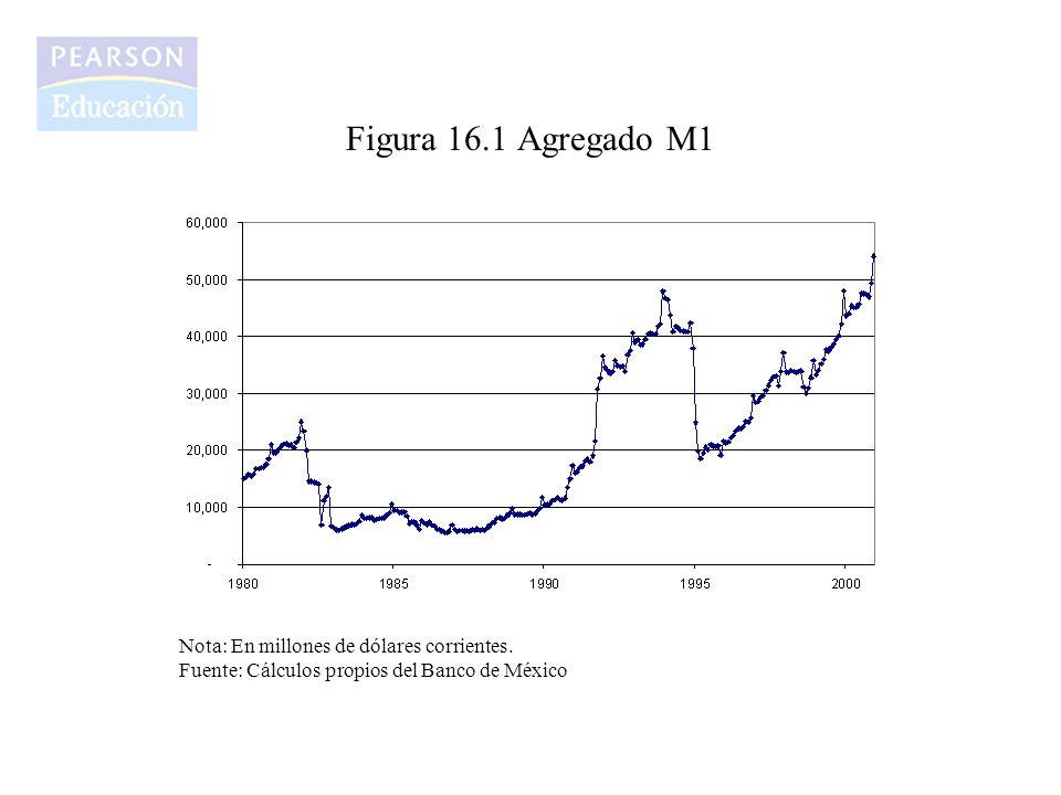 Figura 16.1 Agregado M1 Nota: En millones de dólares corrientes.