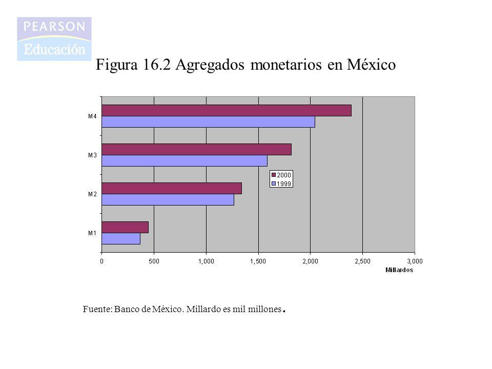 Figura 16.2 Agregados monetarios en México